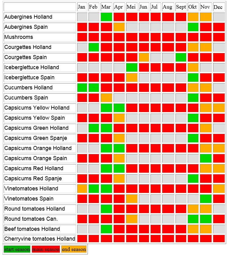 producten_beschikbaarheid_engels